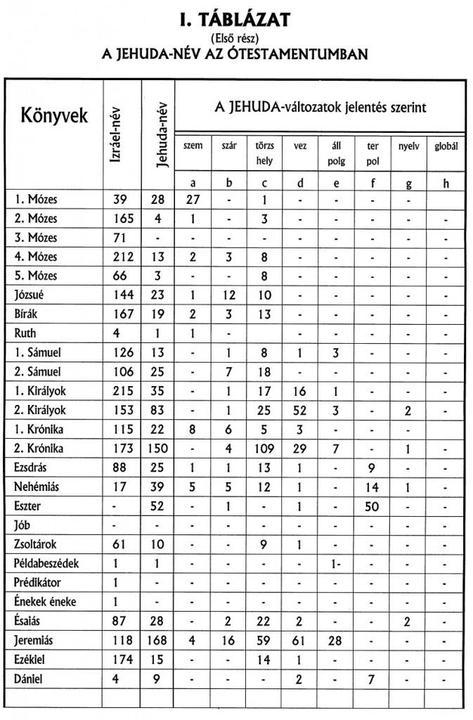 Éliás táblázat 2.