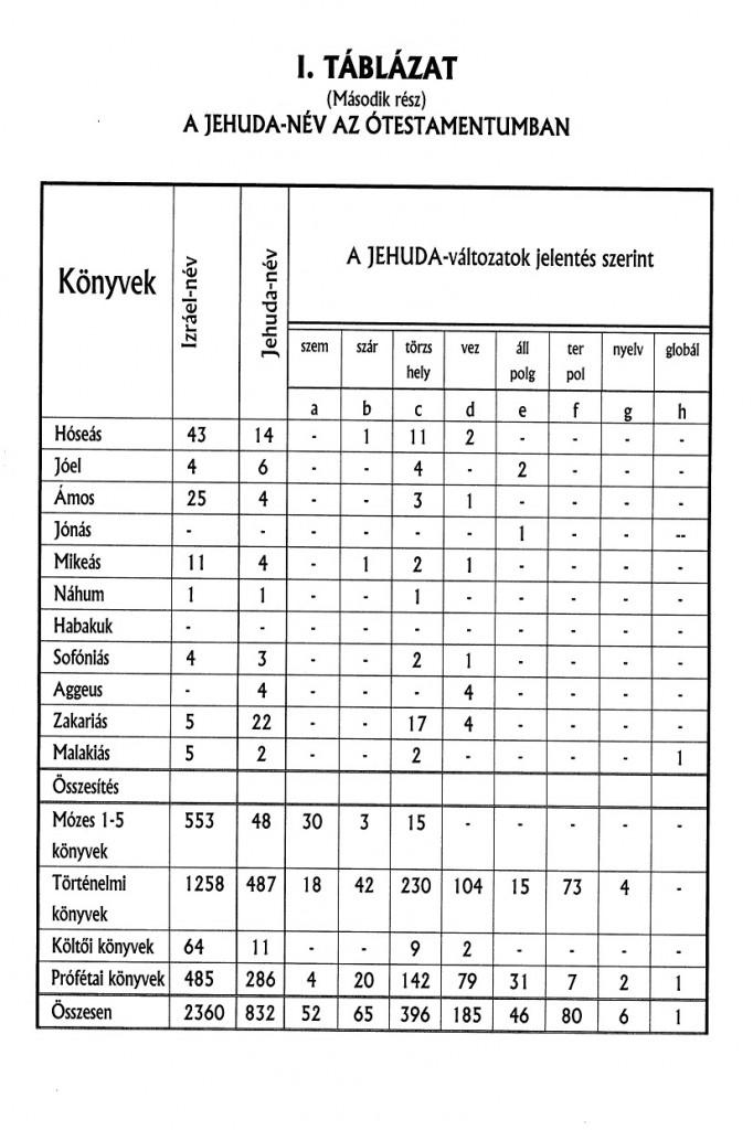 Éliás táblázat 3.