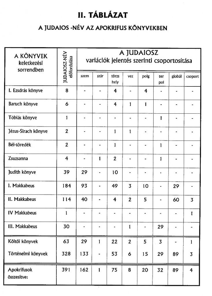 Éliás táblázat 4.