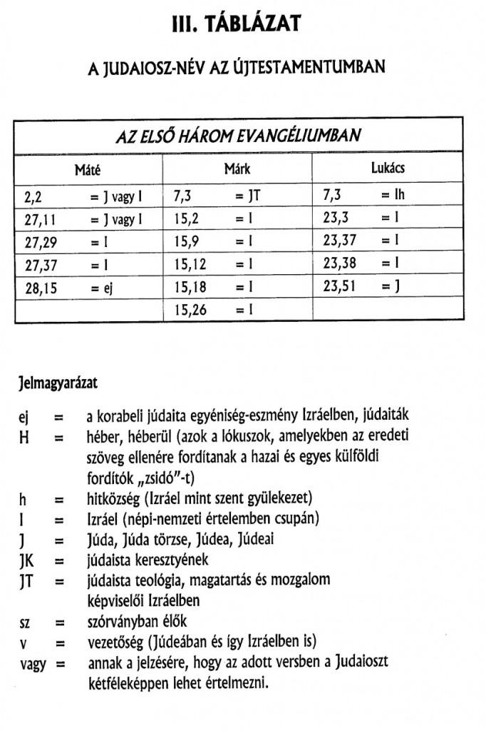 Éliás táblázat 5-2